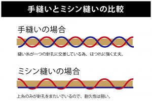 手縫いとミシン縫いの比較の説明画像